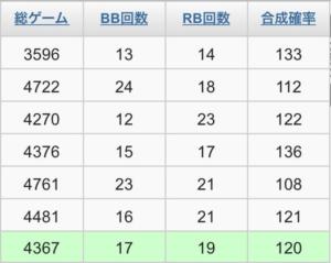 設定 4 マイ 6 ジャグラー 【設定6】実戦詳細データ①:マイジャグラーIV(マイジャグ4)